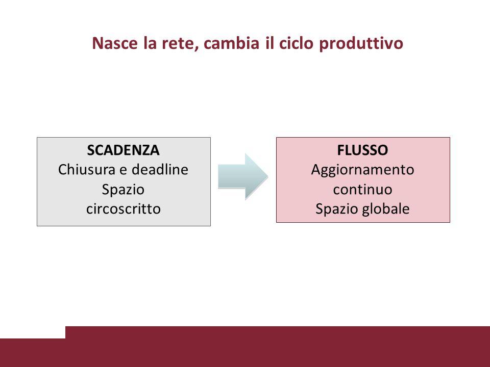 Nasce la rete, cambia il ciclo produttivo FLUSSO Aggiornamento continuo Spazio globale SCADENZA Chiusura e deadline Spazio circoscritto