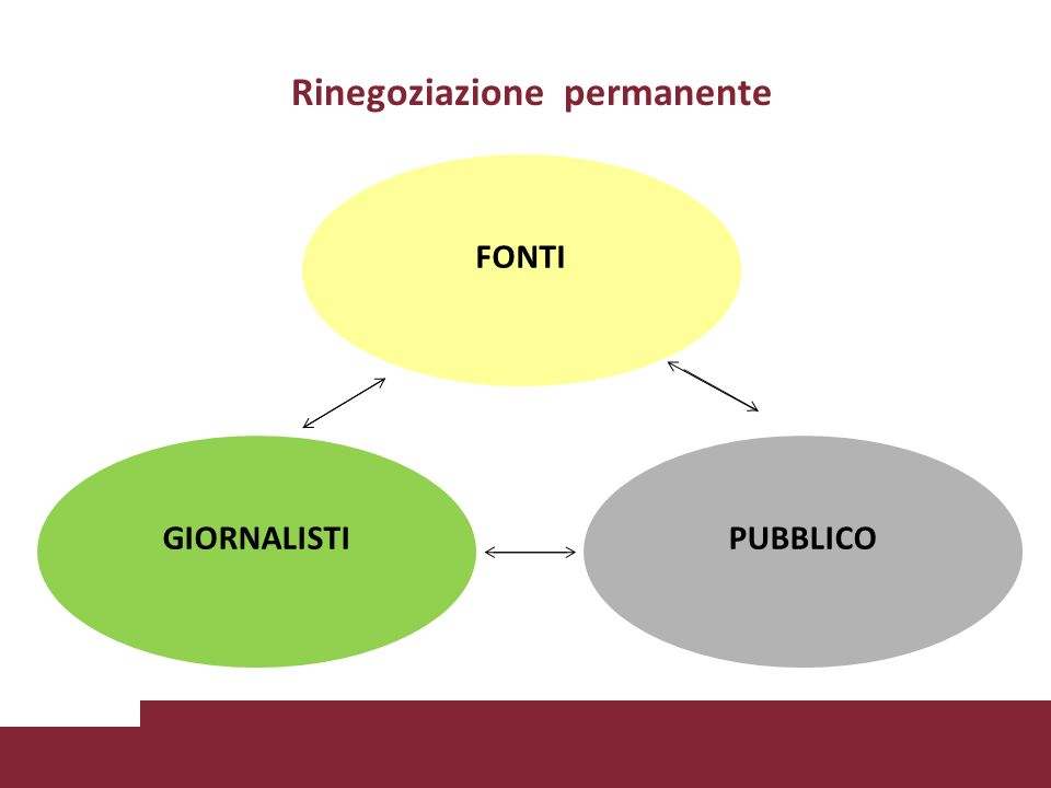 Rinegoziazione permanente GIORNALISTIPUBBLICO FONTI