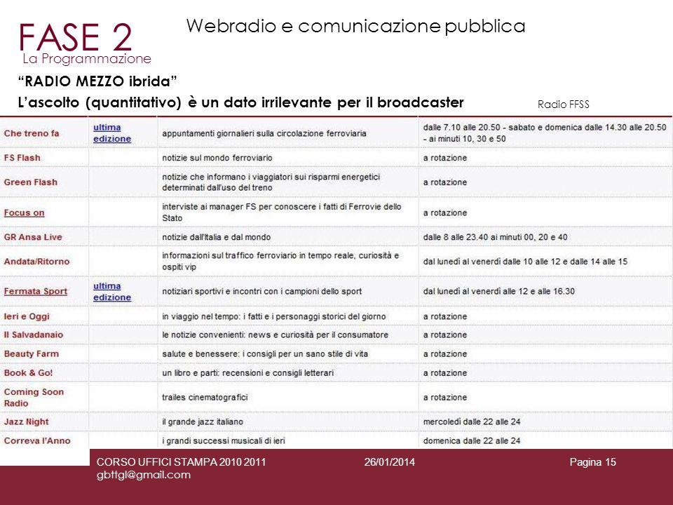 26/01/2014CORSO UFFICI STAMPA 2010 2011 gbttgl@gmail.com Pagina 15 RADIO MEZZO ibrida Lascolto (quantitativo) è un dato irrilevante per il broadcaster