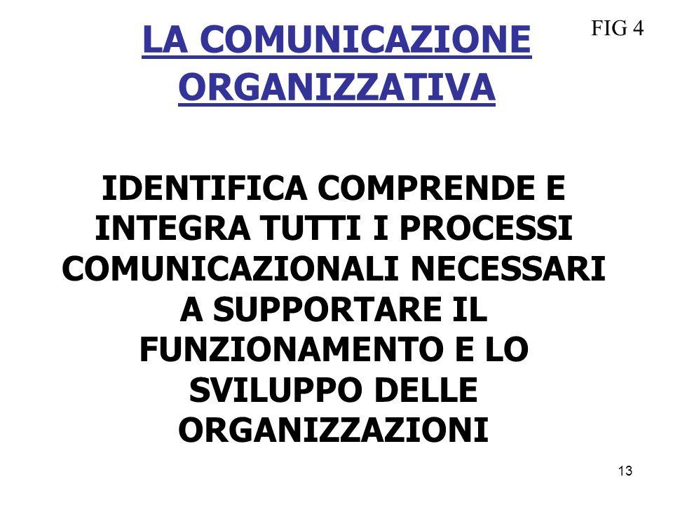LA COMUNICAZIONE ORGANIZZATIVA IDENTIFICA COMPRENDE E INTEGRA TUTTI I PROCESSI COMUNICAZIONALI NECESSARI A SUPPORTARE IL FUNZIONAMENTO E LO SVILUPPO D