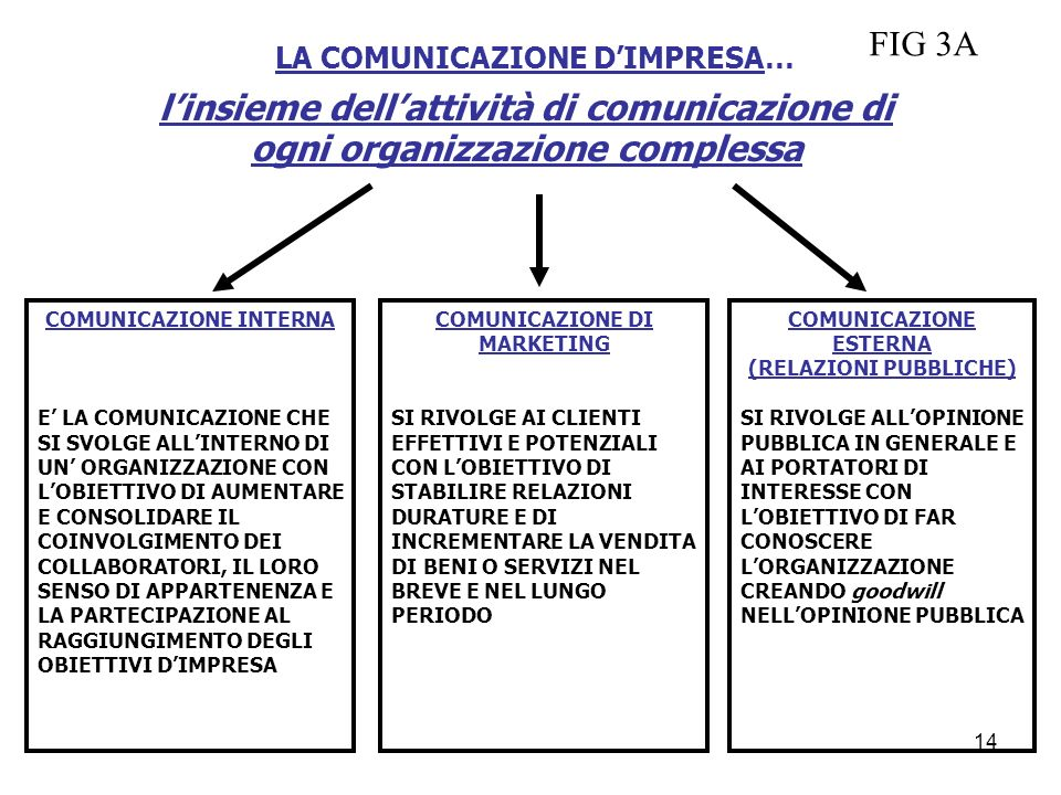 LA COMUNICAZIONE DIMPRESA… linsieme dellattività di comunicazione di ogni organizzazione complessa COMUNICAZIONE INTERNA E LA COMUNICAZIONE CHE SI SVO