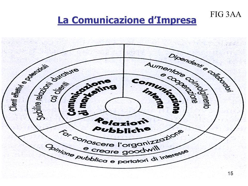 La Comunicazione dImpresa FIG 3AA 15