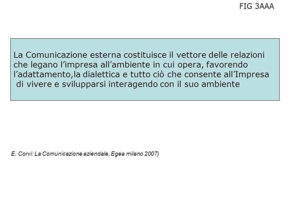 ( E. Corvi: La Comunicazione aziendale, Egea milano 2007) FIG 3AAA La Comunicazione esterna costituisce il vettore delle relazioni che legano limpresa
