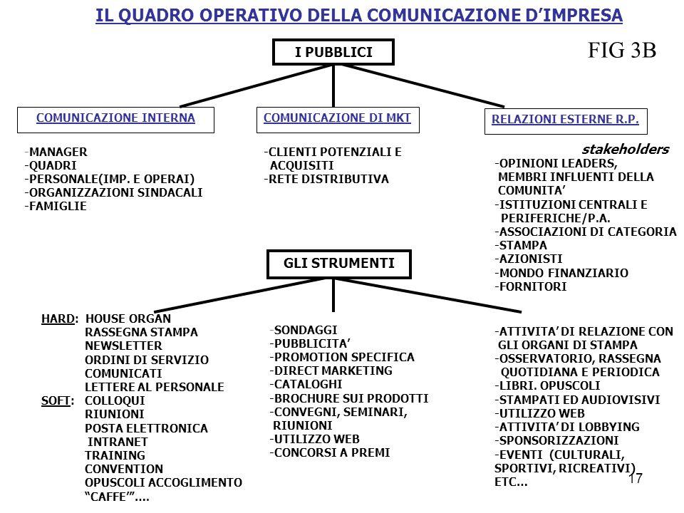 IL QUADRO OPERATIVO DELLA COMUNICAZIONE DIMPRESA I PUBBLICI COMUNICAZIONE INTERNA COMUNICAZIONE DI MKT RELAZIONI ESTERNE R.P. GLI STRUMENTI -SONDAGGI