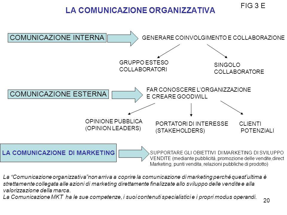 LA COMUNICAZIONE ORGANIZZATIVA FIG 3 E COMUNICAZIONE INTERNA GENERARE COINVOLGIMENTO E COLLABORAZIONE COMUNICAZIONE ESTERNA GRUPPO ESTESO COLLABORATOR