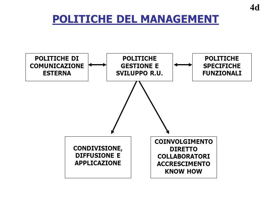 POLITICHE DEL MANAGEMENT POLITICHE DI COMUNICAZIONE ESTERNA POLITICHE GESTIONE E SVILUPPO R.U. POLITICHE SPECIFICHE FUNZIONALI CONDIVISIONE, DIFFUSION