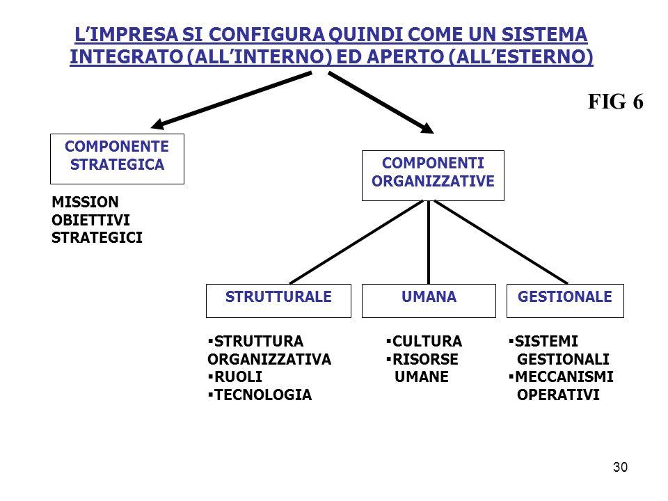 LIMPRESA SI CONFIGURA QUINDI COME UN SISTEMA INTEGRATO (ALLINTERNO) ED APERTO (ALLESTERNO) COMPONENTE STRATEGICA MISSION OBIETTIVI STRATEGICI COMPONEN