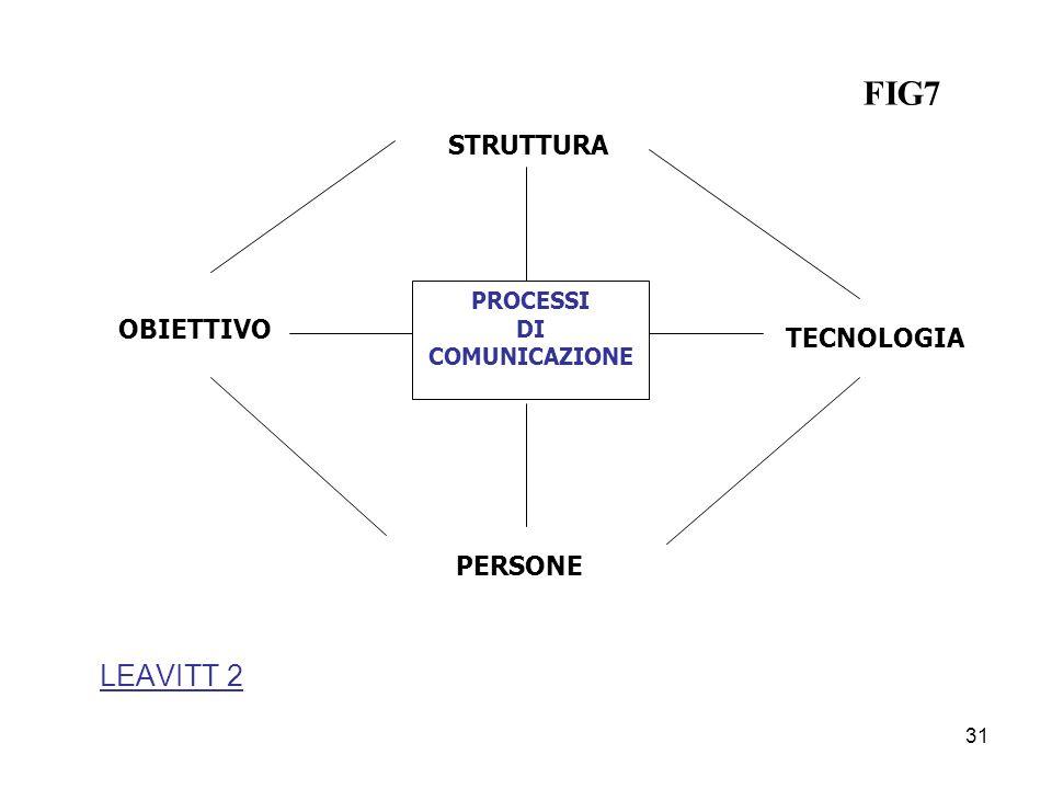 LEAVITT 2 PROCESSI DI COMUNICAZIONE PERSONE STRUTTURA OBIETTIVO TECNOLOGIA FIG7 31