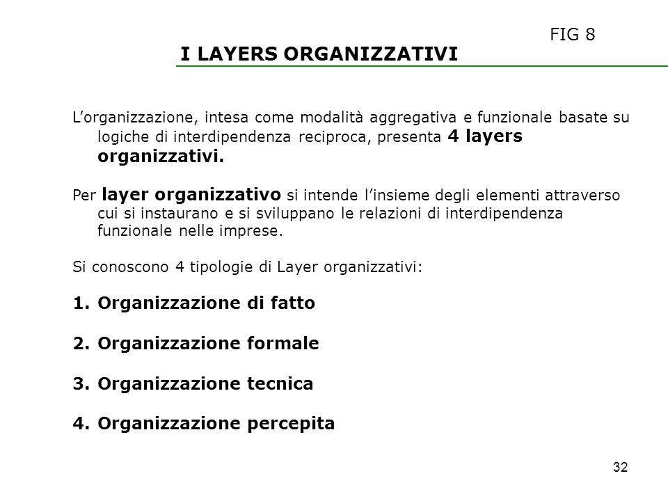 I LAYERS ORGANIZZATIVI Lorganizzazione, intesa come modalità aggregativa e funzionale basate su logiche di interdipendenza reciproca, presenta 4 layer