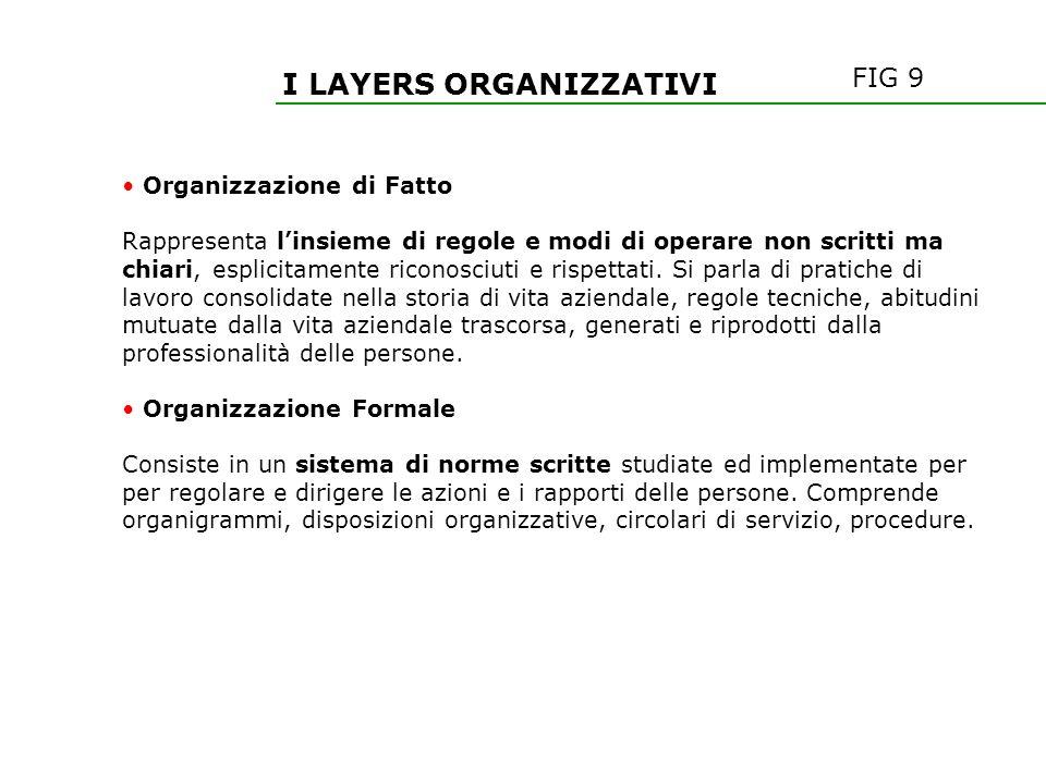 I LAYERS ORGANIZZATIVI Organizzazione di Fatto Rappresenta linsieme di regole e modi di operare non scritti ma chiari, esplicitamente riconosciuti e r