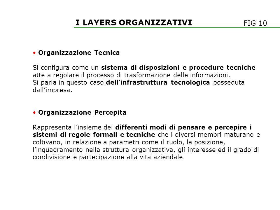 I LAYERS ORGANIZZATIVI Organizzazione Tecnica Si configura come un sistema di disposizioni e procedure tecniche atte a regolare il processo di trasfor