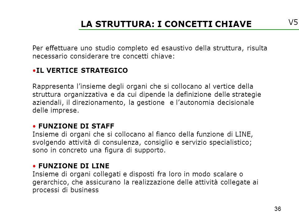 LA STRUTTURA: I CONCETTI CHIAVE Per effettuare uno studio completo ed esaustivo della struttura, risulta necessario considerare tre concetti chiave: I