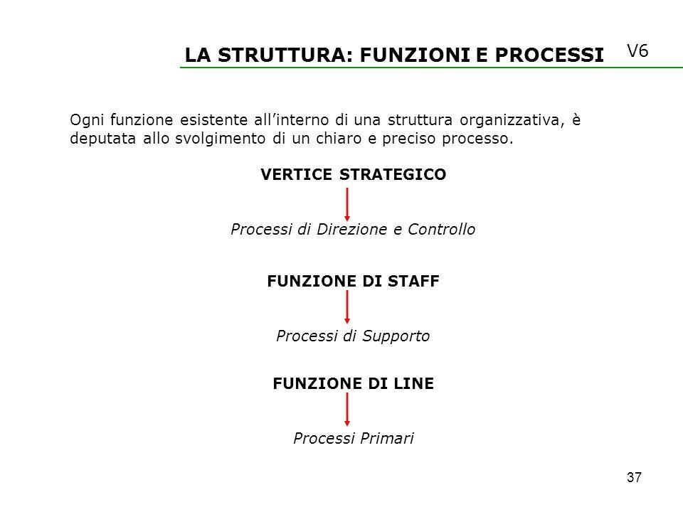 LA STRUTTURA: FUNZIONI E PROCESSI Ogni funzione esistente allinterno di una struttura organizzativa, è deputata allo svolgimento di un chiaro e precis