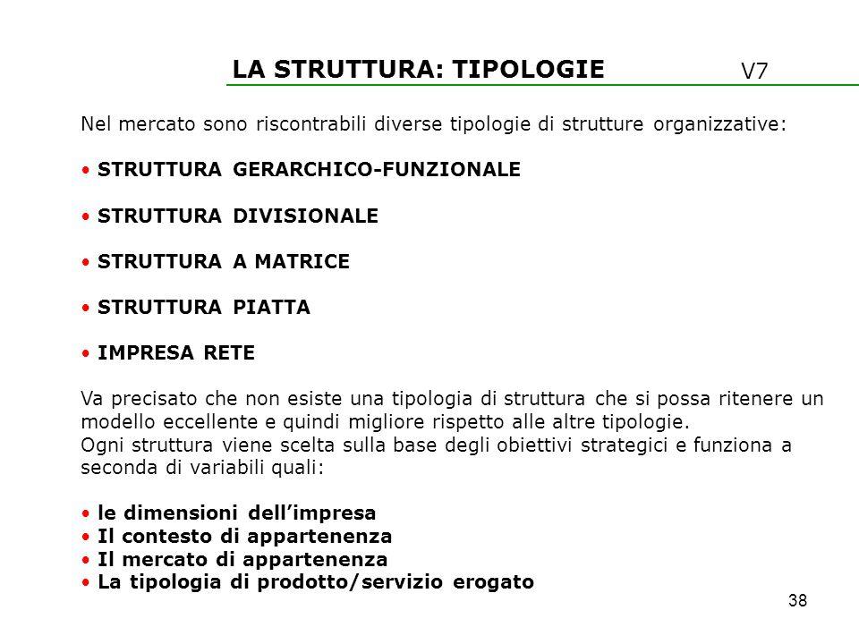 LA STRUTTURA: TIPOLOGIE Nel mercato sono riscontrabili diverse tipologie di strutture organizzative: STRUTTURA GERARCHICO-FUNZIONALE STRUTTURA DIVISIO