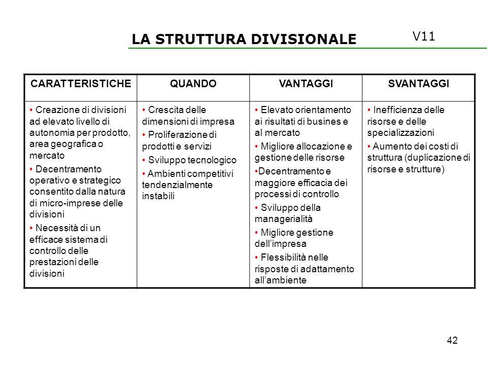 LA STRUTTURA DIVISIONALE CARATTERISTICHEQUANDOVANTAGGISVANTAGGI Creazione di divisioni ad elevato livello di autonomia per prodotto, area geografica o