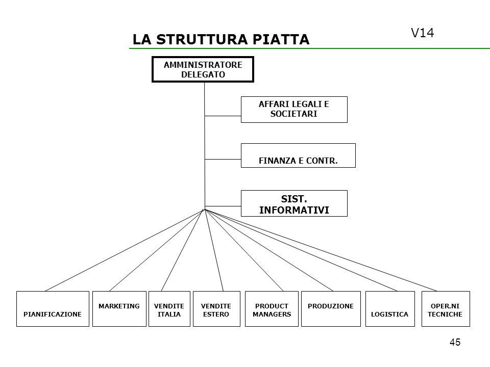 LA STRUTTURA PIATTA AMMINISTRATORE DELEGATO AFFARI LEGALI E SOCIETARI FINANZA E CONTR. LOGISTICA MARKETING VENDITE ITALIA PRODUCT MANAGERS VENDITE EST