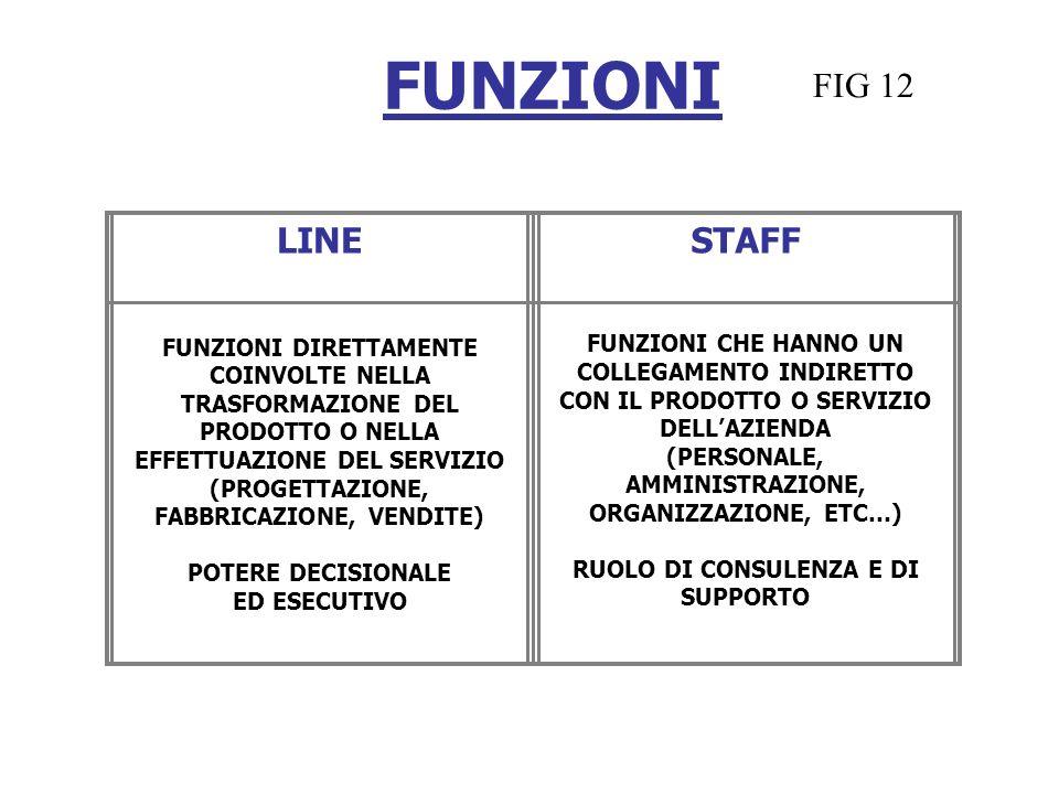 FUNZIONI LINESTAFF FUNZIONI DIRETTAMENTE COINVOLTE NELLA TRASFORMAZIONE DEL PRODOTTO O NELLA EFFETTUAZIONE DEL SERVIZIO (PROGETTAZIONE, FABBRICAZIONE,