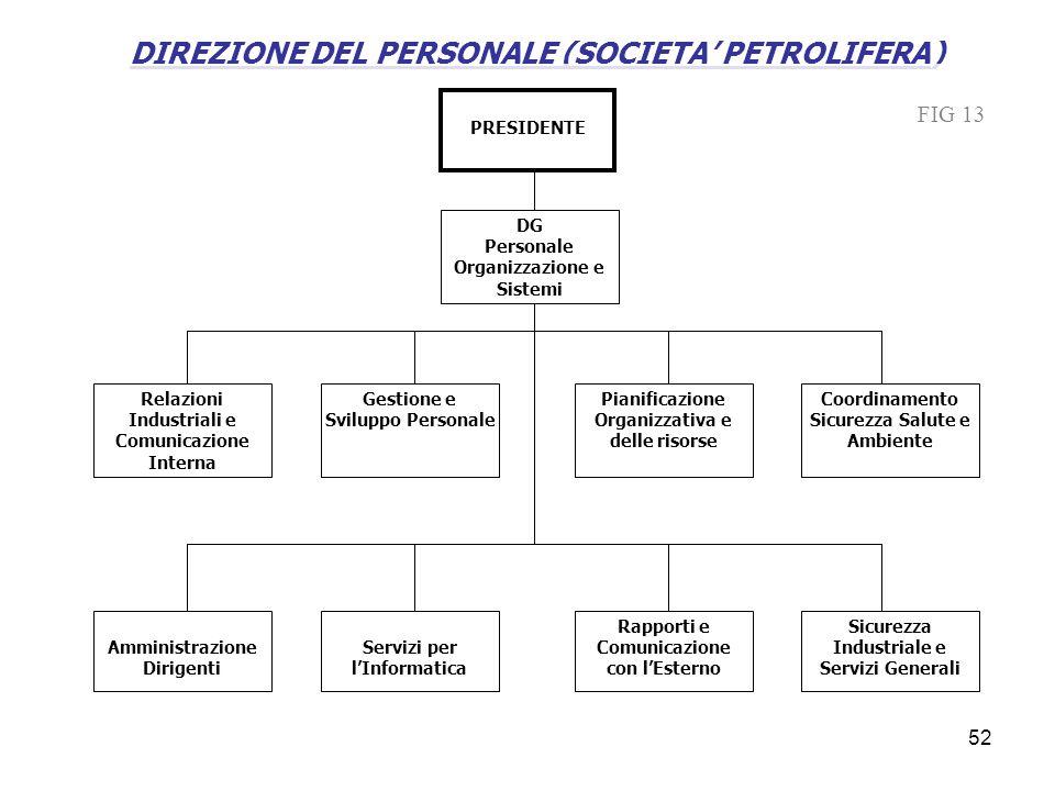 DIREZIONE DEL PERSONALE (SOCIETA PETROLIFERA) DG Personale Organizzazione e Sistemi Relazioni Industriali e Comunicazione Interna Gestione e Sviluppo