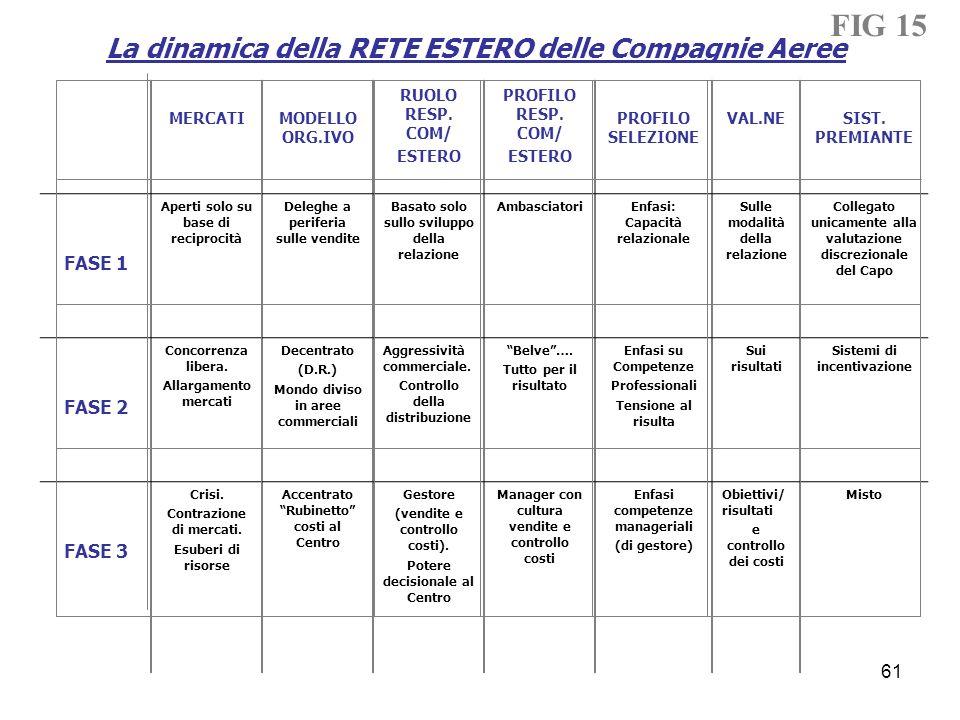 La dinamica della RETE ESTERO delle Compagnie Aeree MERCATIMODELLO ORG.IVO RUOLO RESP. COM/ ESTERO PROFILO RESP. COM/ ESTERO PROFILO SELEZIONE VAL.NES