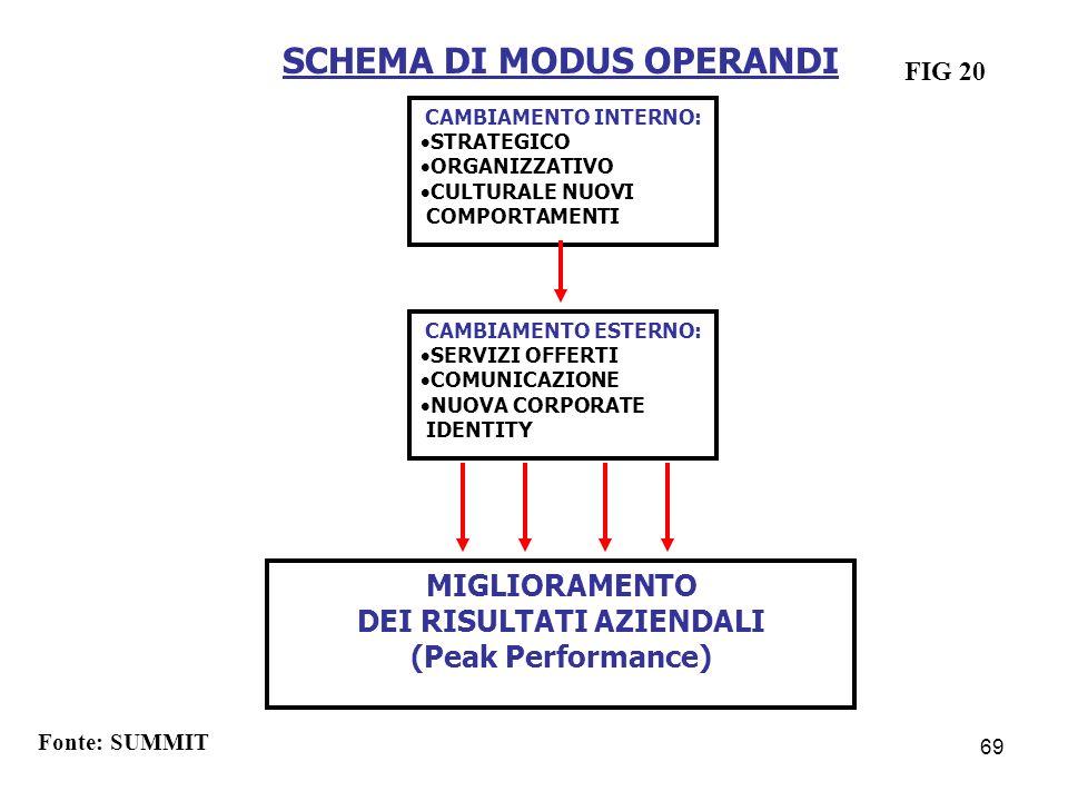 SCHEMA DI MODUS OPERANDI CAMBIAMENTO INTERNO: STRATEGICO ORGANIZZATIVO CULTURALE NUOVI COMPORTAMENTI CAMBIAMENTO ESTERNO: SERVIZI OFFERTI COMUNICAZION