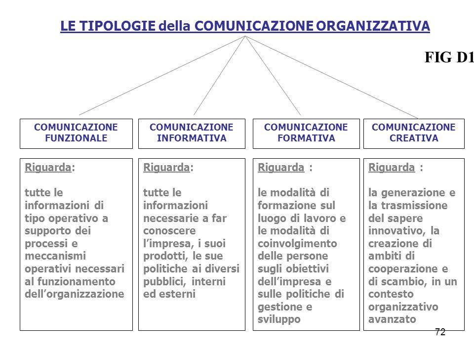 LE TIPOLOGIE della COMUNICAZIONE ORGANIZZATIVA COMUNICAZIONE FUNZIONALE COMUNICAZIONE INFORMATIVA COMUNICAZIONE FORMATIVA COMUNICAZIONE CREATIVA Rigua
