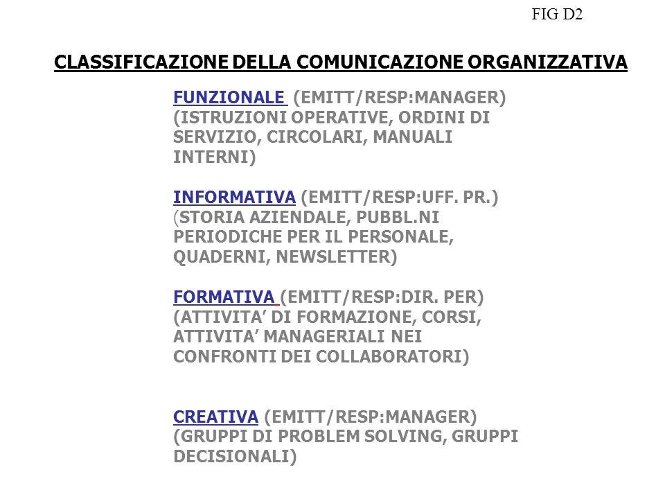 CLASSIFICAZIONE DELLA COMUNICAZIONE ORGANIZZATIVA FUNZIONALE (EMITT/RESP:MANAGER) (ISTRUZIONI OPERATIVE, ORDINI DI SERVIZIO, CIRCOLARI, MANUALI INTERN