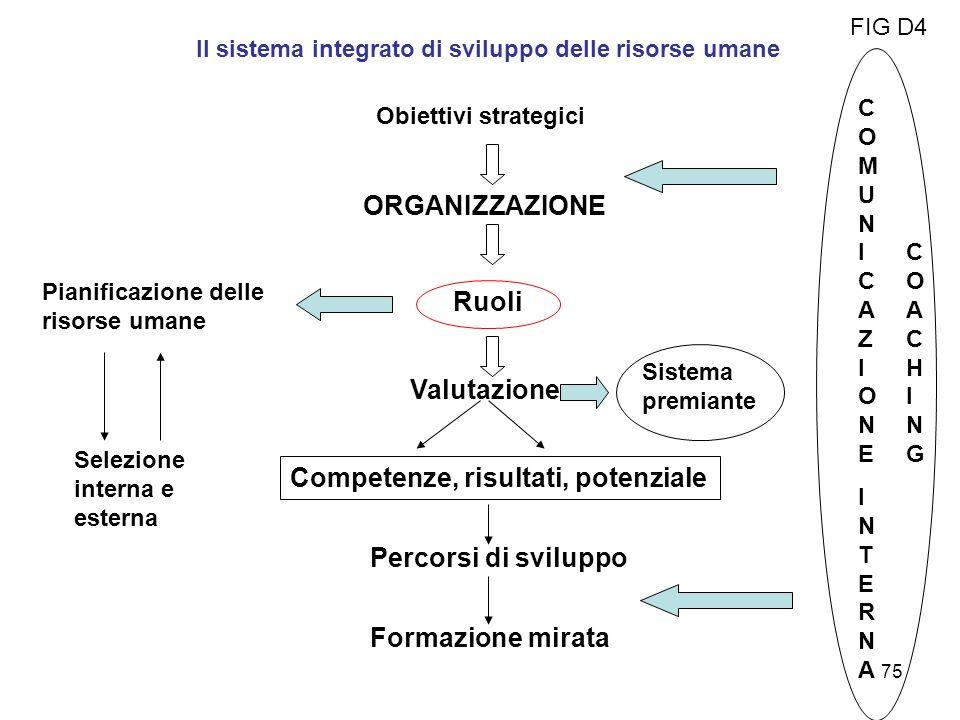 Il sistema integrato di sviluppo delle risorse umane Obiettivi strategici ORGANIZZAZIONE Ruoli Valutazione Competenze, risultati, potenziale Percorsi