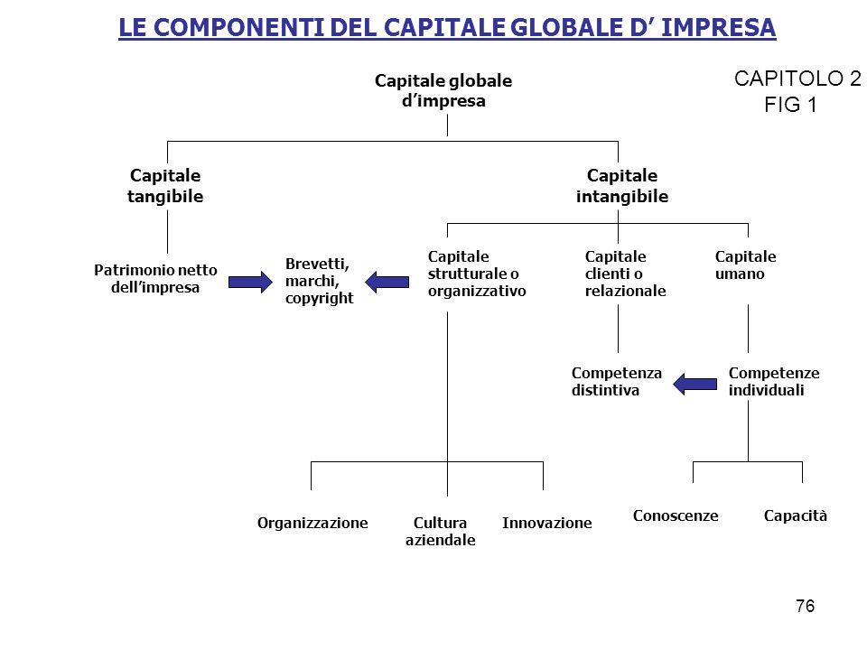 LE COMPONENTI DEL CAPITALE GLOBALE D IMPRESA Capitale globale dimpresa Capitale tangibile Capitale intangibile Patrimonio netto dellimpresa Brevetti,