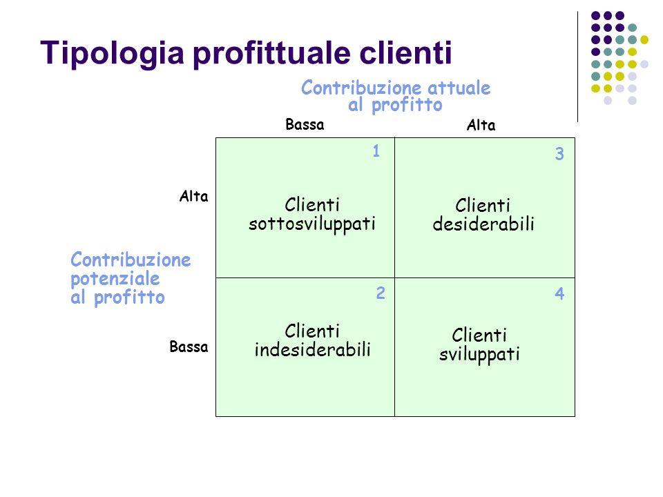 Tipologia profittuale clienti Bassa Contribuzione potenziale al profitto Clienti sottosviluppati Alta 1 2 3 4 Clienti desiderabili Clienti indesiderabili Clienti sviluppati Alta Bassa Contribuzione attuale al profitto