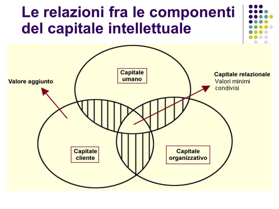 Le relazioni fra le componenti del capitale intellettuale