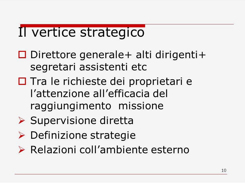 10 Il vertice strategico Direttore generale+ alti dirigenti+ segretari assistenti etc Tra le richieste dei proprietari e lattenzione allefficacia del