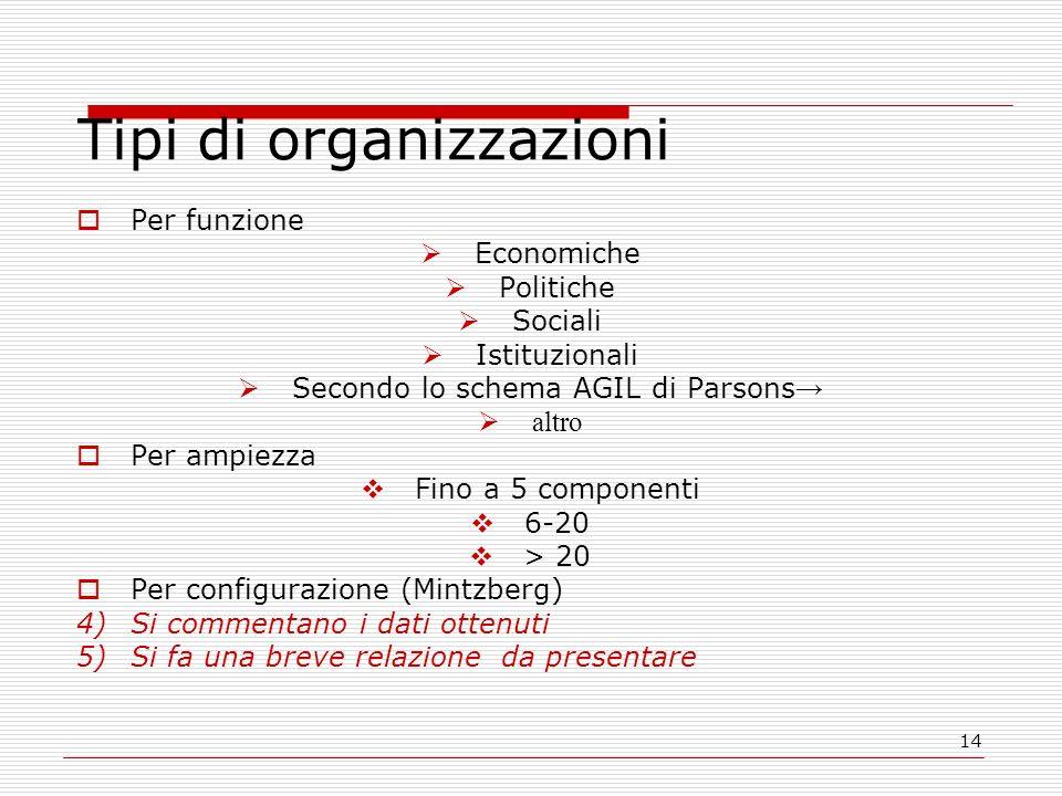 14 Tipi di organizzazioni Per funzione Economiche Politiche Sociali Istituzionali Secondo lo schema AGIL di Parsons altro Per ampiezza Fino a 5 compon