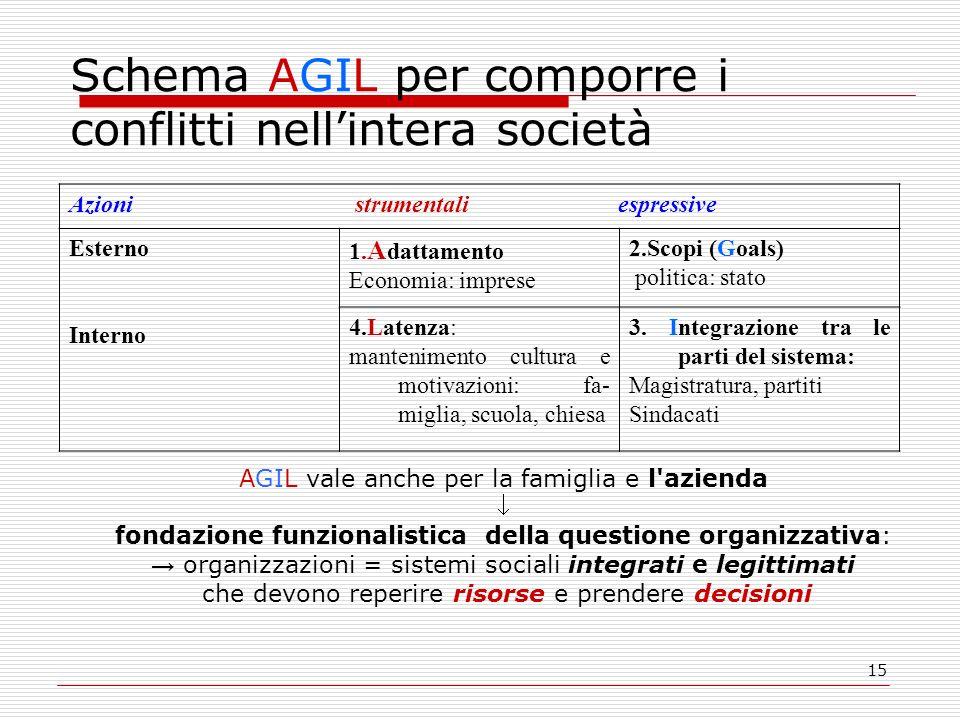 15 Schema AGIL per comporre i conflitti nellintera società Azioni strumentali espressive Esterno Interno 1.