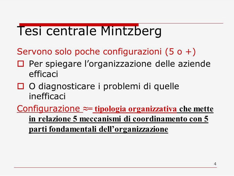 4 Tesi centrale Mintzberg Servono solo poche configurazioni (5 o +) Per spiegare lorganizzazione delle aziende efficaci O diagnosticare i problemi di quelle inefficaci Configurazione = tipologia organizzativa che mette in relazione 5 meccanismi di coordinamento con 5 parti fondamentali dellorganizzazione