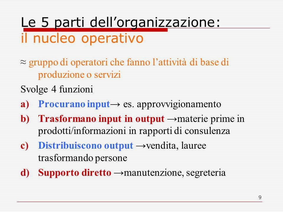 9 Le 5 parti dellorganizzazione: il nucleo operativo gruppo di operatori che fanno lattività di base di produzione o servizi Svolge 4 funzioni a)Procurano input es.