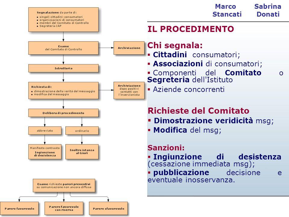 Sabrina Donati Marco Stancati IL PROCEDIMENTO Chi segnala: Cittadini consumatori; Associazioni di consumatori; Componenti del Comitato o Segreteria de