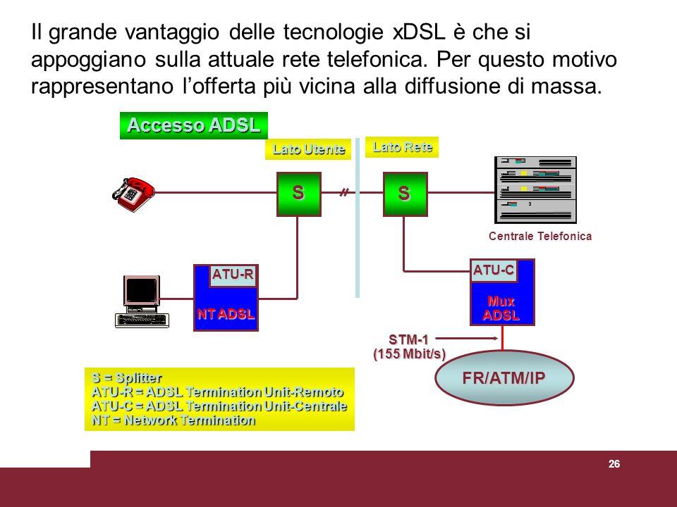 26 S = Splitter ATU-R = ADSL Termination Unit-Remoto ATU-C = ADSL Termination Unit-Centrale NT = Network Termination ATU-R NT ADSL S S FR/ATM/IP Lato