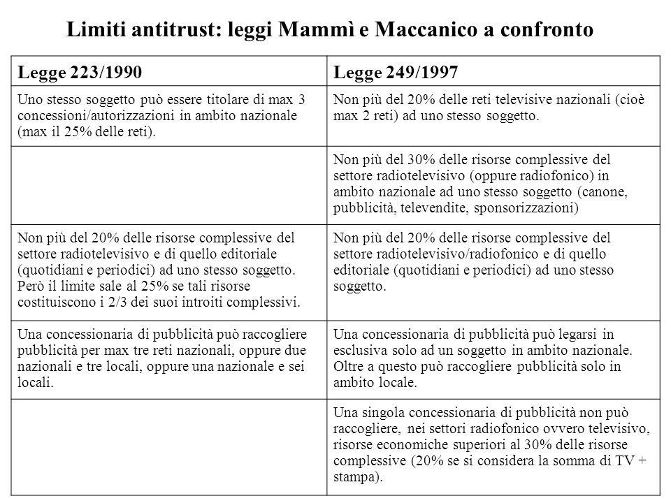 Limiti antitrust: leggi Mammì e Maccanico a confronto Legge 223/1990Legge 249/1997 Uno stesso soggetto può essere titolare di max 3 concessioni/autori
