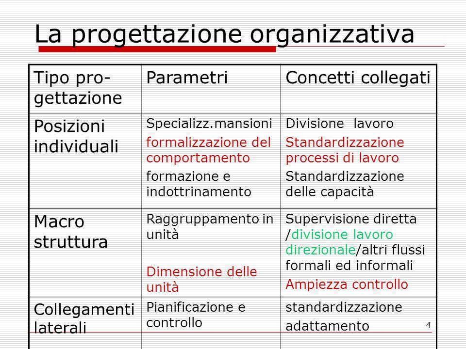 4 La progettazione organizzativa Tipo pro- gettazione ParametriConcetti collegati Posizioni individuali Specializz.mansioni formalizzazione del compor