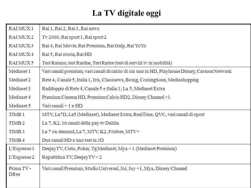 La TV digitale oggi RAI MUX 1 RAI MUX 2 RAI MUX 3 RAI MUX 4 RAI MUX 5 Rai 1, Rai 2, Rai 3, Rai news Tv 2000, Rai sport 1, Rai sport 2 Rai 4, Rai Movie, Rai Premium, Rai Gulp, Rai YoYo Rai 5, Rai storia, Rai HD Test Raiuno, test Raidue, Test Raitre (test di servizi tv in mobilità) Mediaset 1 Mediaset 2 Mediaset 3 Mediaset 4 Mediaset 5 Vari canali premium, vari canali di calcio di cui uno in HD, Playhouse Disney, Cartoon Network Rete 4, Canale 5, Italia 1, Iris, Classnews, Boing, ComingSoon, Mediashopping Raddoppio di Rete 4, Canale 5 e Italia 1; La 5, Mediaset Extra Premium Cinema HD, Premium Calcio HD2, Disney Channel +1 Vari canali + 1 e HD TIMB 1 TIMB 2 TIMB 3 TIMB 4 MTV, La7D, La5 (Mediaset), Mediaset Extra, RealTime, QVC, vari canali di sport La 7, K2, 16 canali della pay-tv Dahlia La 7 on demand, La 7, MTV, K2, Frisbee, MTV+ Due canali HD e uno test in 3D LEspresso 1 LEspresso 2 DeejayTV, Cielo, Poker, Tg Mediaset, Mya + 1 (Mediaset Premium) Repubblica TV, DeejayTV + 2 Prima TV - Dfree Vari canali Premium, Studio Universal, Joi, Joy +1, Mya, Disney Channel