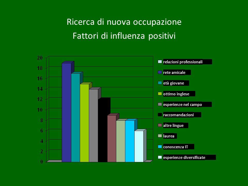 Ricerca di nuova occupazione Fattori di influenza positivi