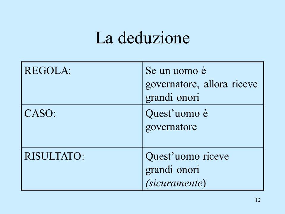 12 La deduzione REGOLA:Se un uomo è governatore, allora riceve grandi onori CASO:Questuomo è governatore RISULTATO:Questuomo riceve grandi onori (sicu