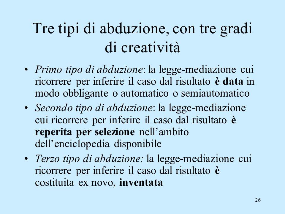 26 Tre tipi di abduzione, con tre gradi di creatività Primo tipo di abduzione: la legge-mediazione cui ricorrere per inferire il caso dal risultato è