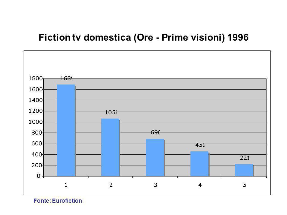 Categorie produttive (ore) - 2007-2008 Fonte: OFI