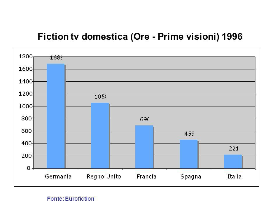 Fiction tv domestica (Ore - Prime visioni) 2000-2004 Fonte: Eurofiction