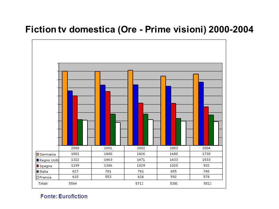 Fiction tv domestica (Titoli - Prime visioni) 2000-2004 Fonte: Eurofiction