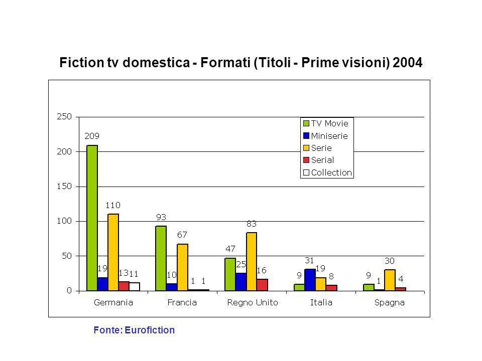Offerta di fiction tv (ore) - 1990-2008 Fonte: OFI