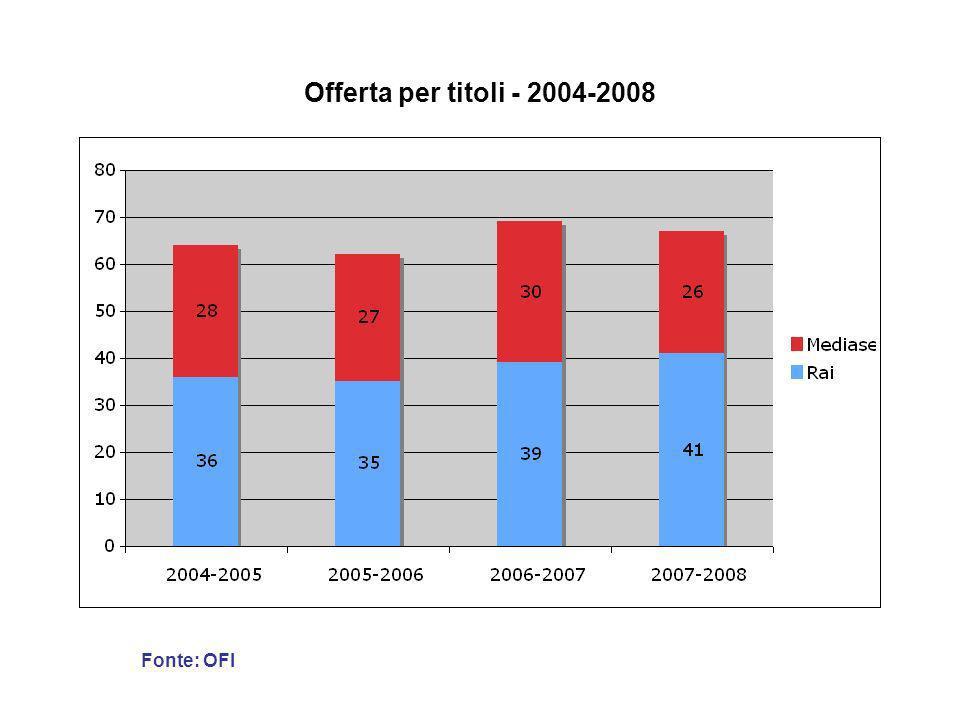 Distribuzione dei formati (Titoli) - 1996-2008 Fonte: OFI