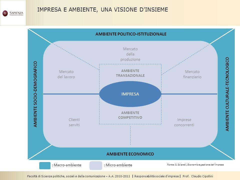 Facoltà di Scienze politiche, sociali e della comunicazione – A.A. 2010-2011 | Responsabilità sociale dimpresa | Prof. Claudio Cipollini IMPRESA E AMB