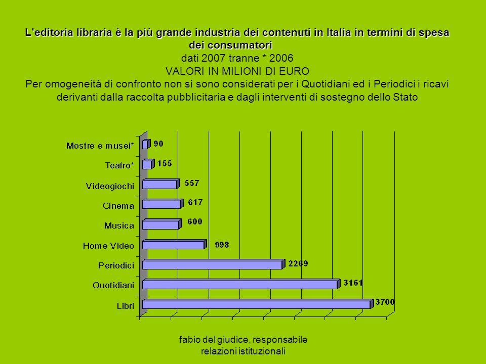 fabio del giudice, responsabile relazioni istituzionali Leditoria libraria è la più grande industria dei contenuti in Italia in termini di spesa dei consumatori Leditoria libraria è la più grande industria dei contenuti in Italia in termini di spesa dei consumatori dati 2007 tranne * 2006 VALORI IN MILIONI DI EURO Per omogeneità di confronto non si sono considerati per i Quotidiani ed i Periodici i ricavi derivanti dalla raccolta pubblicitaria e dagli interventi di sostegno dello Stato